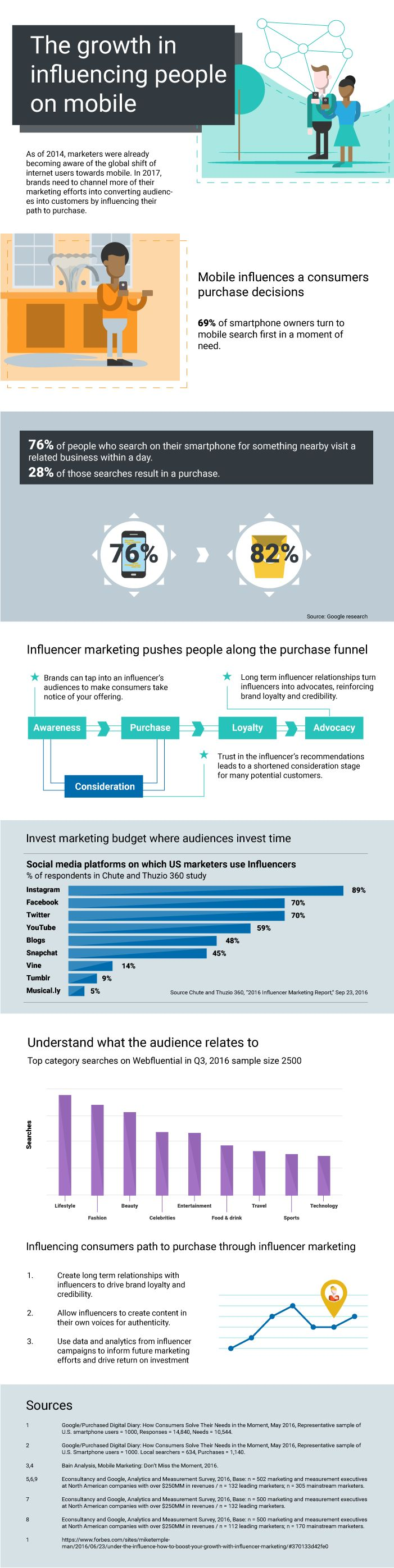 Influencing People on Their Mobile Devices [Infographic] Read more at http://www.business2community.com/infographics/influencing-people-mobile-devices-infographic-01820035#g1ICcoTVSByWuRrt.99