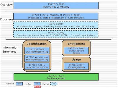 Standardele internaţionale ISO SAM    Despre ISO - ISO (Internaţional Organization for Standardization) este o organizaţie independenţa, neguvernamentală internaţională, formată dintr-o reţea de organizaţii naţionale de standardizare din 163 de ţări (3.368 specialişti) cu sediul central la Geneva, în Elveţia http://sam-romania.blogspot.ro/2016/08/standardele-internationale-iso-sam.html