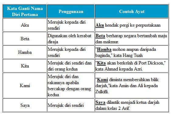 Image Result For Kata Ganti Diri Latihan Teaching Materials Teaching Image