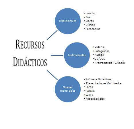 Recursos Didácticos. Gráfico creado por Gustavo Long