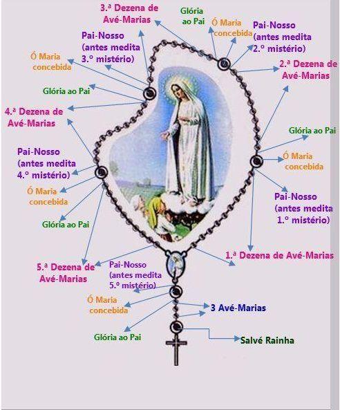 Ensina-me a Rezar.: Como rezar o Terço/Rosário - How to pray the Rosary - Cómo rezar el Rosario - Come recitare il Rosario - Cum sa se roage Rozariul
