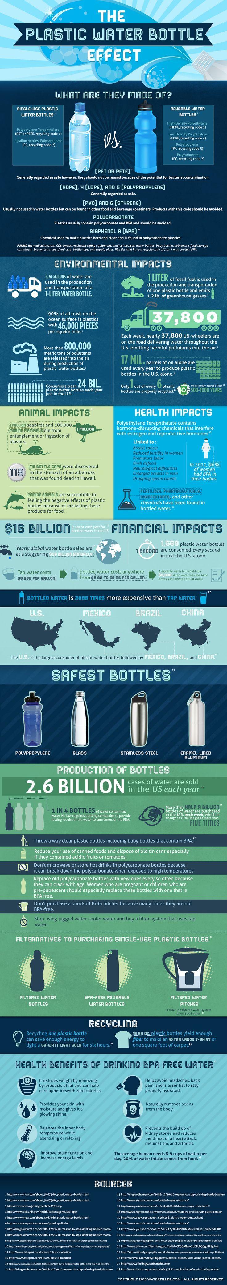 The plastic water bottle effect
