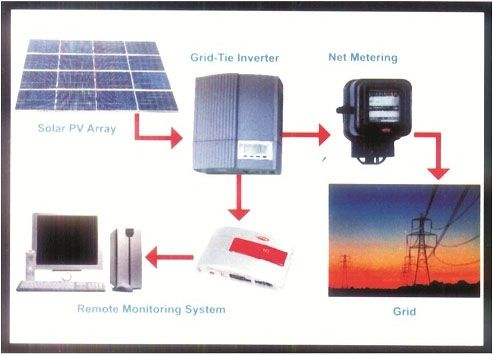 Solar On Grid Power Plant System - First E-Source