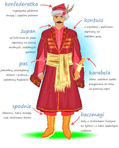 Detailed descriptions (in Polish) of the most iconic Polish costumes - traditional nobleman's costume.