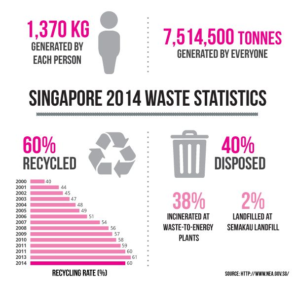 Infographic: Singapore waste management. 15 years ago the city was at the risk of sinking in own waste. In 2000, the city was producing 7,600 tons of waste per day flooding onshore landfills. The solution had to be found quickly and efficiently. Statistics today look significantly different than a decade ago.  Read the full story: http://focusingfuture.com/reader/managing-waste-like-Singapore.html