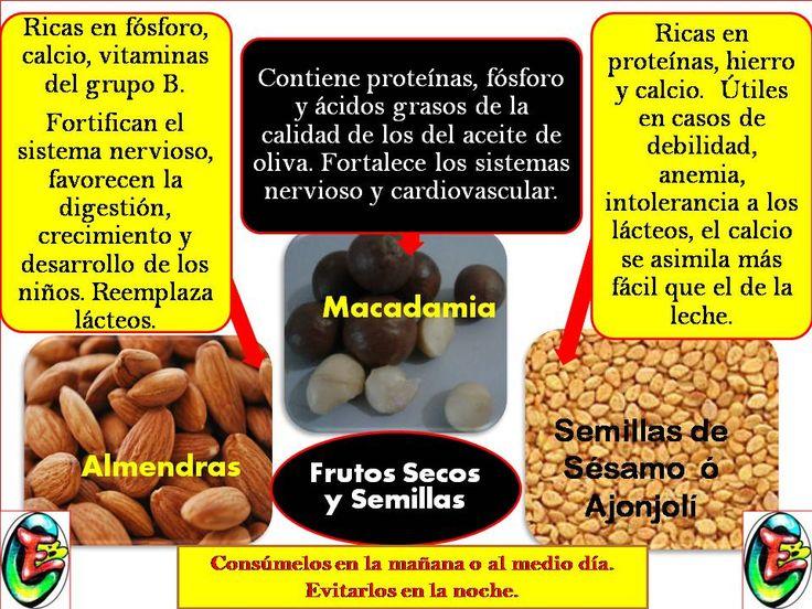Los frutos secos y semillas se caracterizan por ser ricos en proteínas, vitaminas del grupo B y minerales como fósforo, hierro, calcio, entre otros, con mayor biodisponibilidad que en otros aliment...