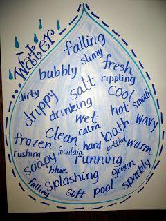First Grade Wow: Anchor Chart water unit