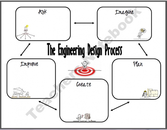 21 best Engineering design process images on Pinterest