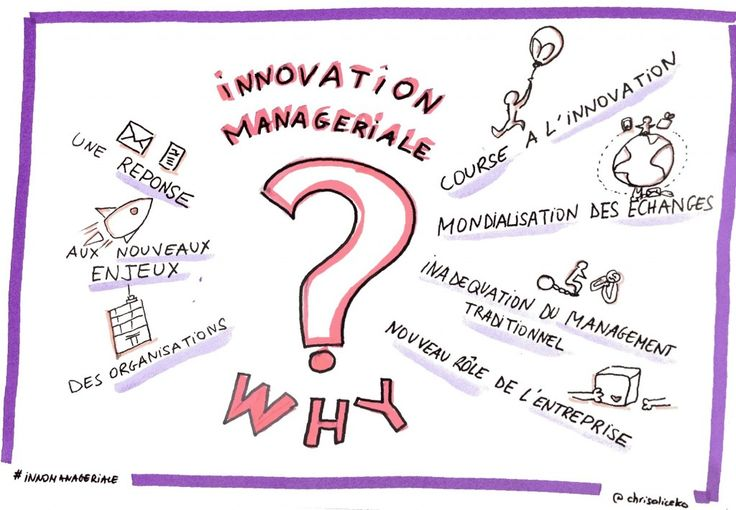 innovation managériale réponse aux nouveaux enjeux des organisations : course à l'innovation, mondialisation des échanges, inadéquation du management traditionnel, nouveau rôle de l'entreprise