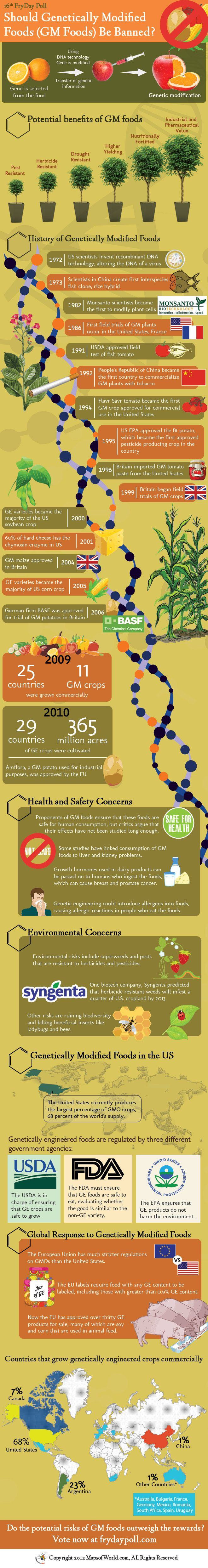Should GMOs be banned?: Modified Food, Ban, At Home, Growing Food, Genetics Modified, Gmo Food, Gm Food, Food Gmos, Around The World