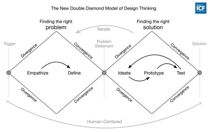 Visualizing the 4 Essentials of Design Thinking