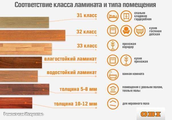 Нужный вам ламинат — необязательно самый дорогой!  Сохраните себе на стену простую инфографику, которая поможет разобраться, какой класс ламината подходит именно для вашего дома.