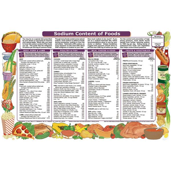 printable sodium chart