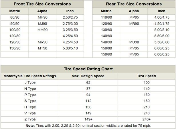 motorcycle tire chart – Tire Conversion Chart