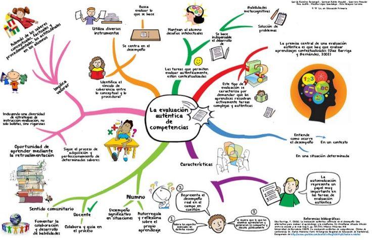 """Hola: Compartimos una interesante infografía sobre """"¿Qué es la Evaluación Auténtica?"""" Un gran saludo.  Visto en: slideshare.net Hacer clic sobre la imagen para expandirla y apreci…"""