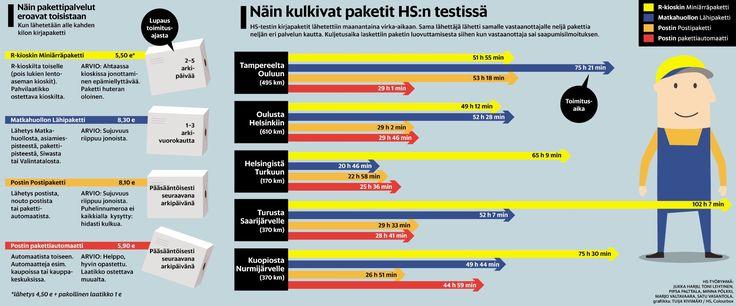 Pakettitesti Helsingin Sanomat