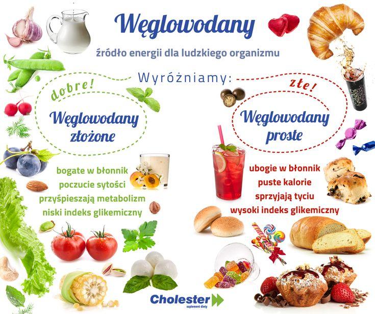 Przekonaj się, co jesz :)   #cholester #weglowodany #cukry #dieta