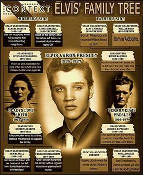 """( 2015 IN MEMORY OF ★ † ELVIS PRESLEY """" ★ Elvis's Family Tree. """" ) ★ † ♪♫♪♪ Elvis Aaron Presley - Tuesday, January 08, 1935 - 5' 11¾"""" - Tupelo, Mississippi, USA. Died; Tuesday, August 16, 1977 (aged of 42) Memphis, Tennessee, U.S. Resting place Graceland, Memphis, Tennessee, USA. Cause of death: (cardiac arrhythmia). ★ Priscilla Ann Wagner - Thursday, May 24, 1945 - Tupelo, Mississipi, USA. (m.1967; div.1973) ★ Lisa Marie Presley - Thursday, February 01, 1968 - Memphis, Tennessee, USA."""