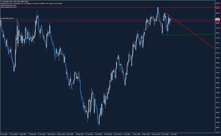 Oro, Petrolio e Dollaro: analisi operativa - Analisi grafica - Commoditiestrading