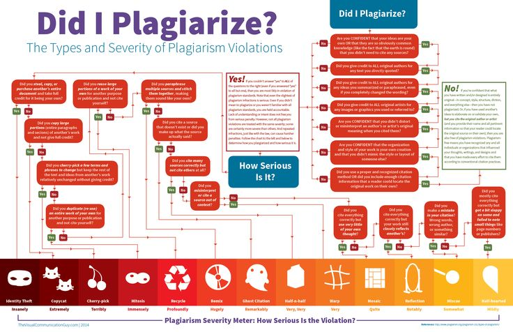 Plagiarism is a serious offense, but it can be hard to determine if you've actually plagiarized or not. This flow chart helps you determine if you've plagiarized, and explains the severity of each type of violation.
