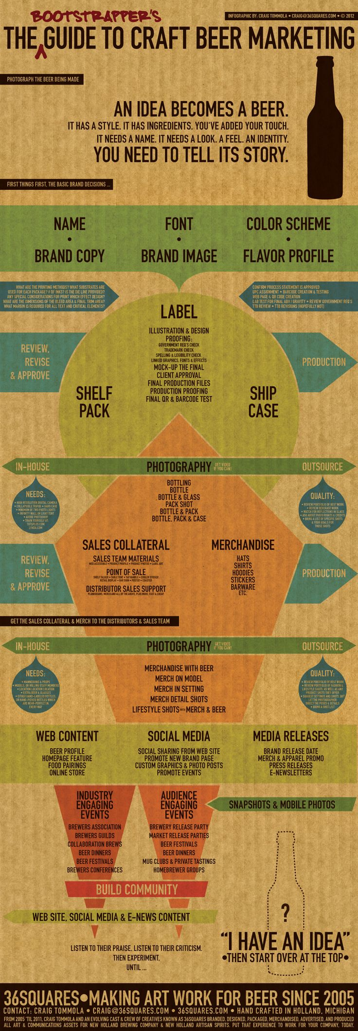 An infographic I created to demonstrate my understanding of and experience in Craft Beer Marketing.