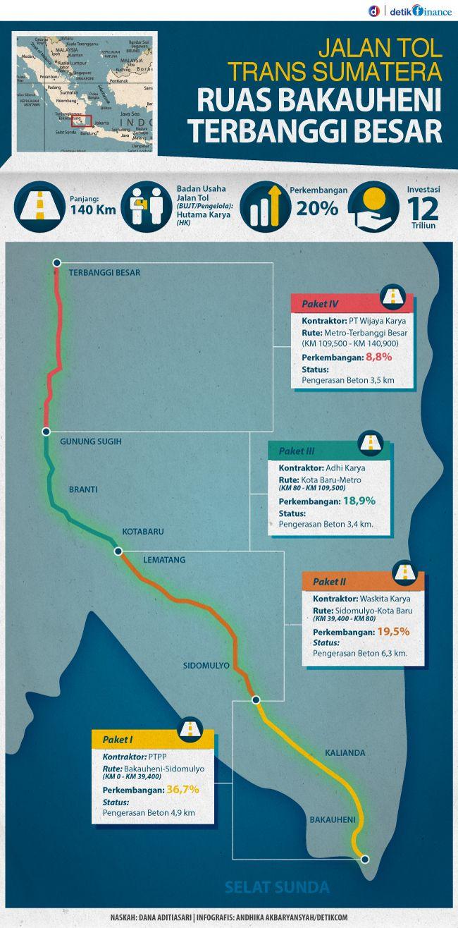 Proyek Masa Presiden Jokowi: Jalan Tol Bakauheni-Terbanggi Besar Capai 20%, Begini Rinciannya