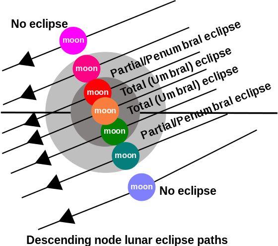 Lunar eclipse - Wikipedia