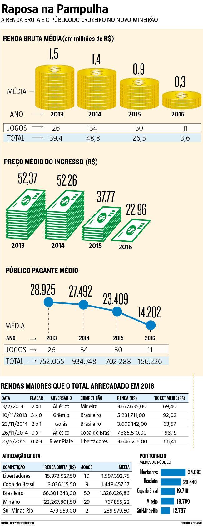 O pedido de rescisão do contrato de 25 anos com a Minas Arena, com uma liminar protocolada ontem pelo Cruzeiro, como resposta à ação em que a empresa pede o bloqueio de contas do clube para quitação de uma dívida de cerca de R$ 9 milhões, pelo não pagamento de despesas dos jogos desde julho de 2013, é a prova de que o Mineirão, nos tempos de baixa técnica da Raposa e crise econômica, virou um Elefante branco. (26/05/2016) #Mineirão #Cruzeiro #MinasArena #Infográfico #Infografia #HojeEmDia