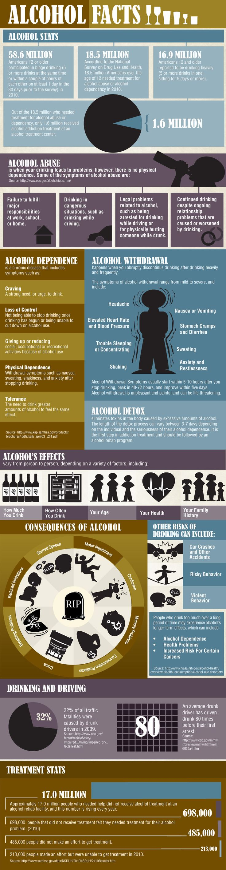 Learn the signs of alcohol abuse, addiction, withdrawal symptoms and how alcohol can negatively affect your life.