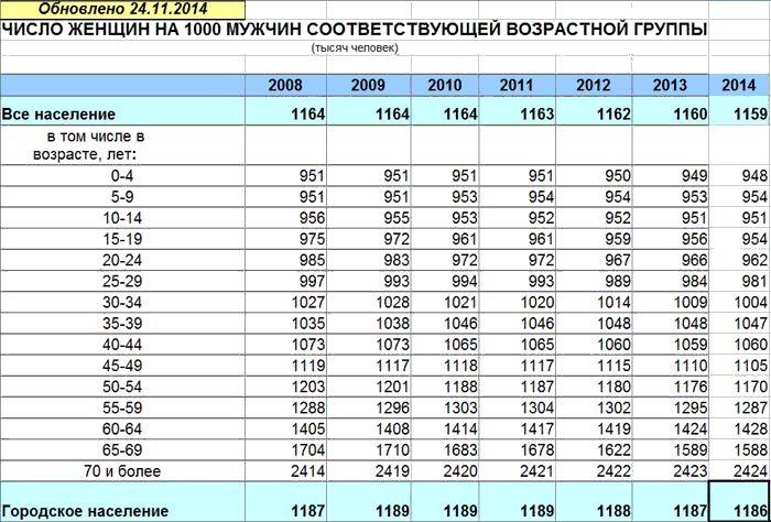 Соотношение полов в России. Сколько женщин приходится на 1000 мужчин