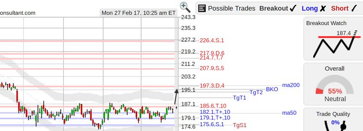 StockConsultant.com - $SPG (SPG) Simon Property Group stock bottom breakout watch above 187.4, analysis chart