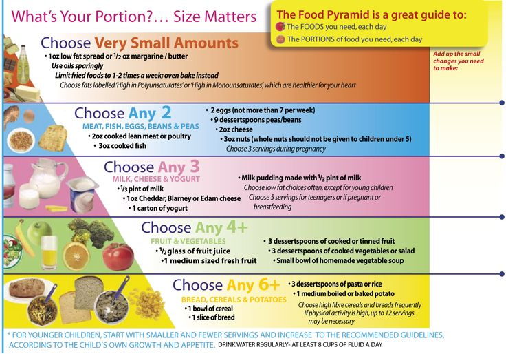 Pin by Food Pyramid on MyPlate for Adults Pinterest