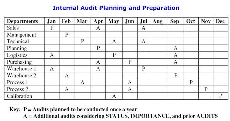 ISO 9001:2015 Clause 9.2 internal audit by Pretesh Biswas