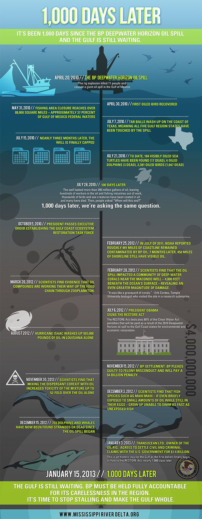 BP Oil Spill 1,000 Days Later [Infographic] --- British Petroleum, BP, Oil spill, Gulf of Mexico, still hasn't paid, wildlife, coastal, death, ecosystems, fishing, refineries, 200 million gallons