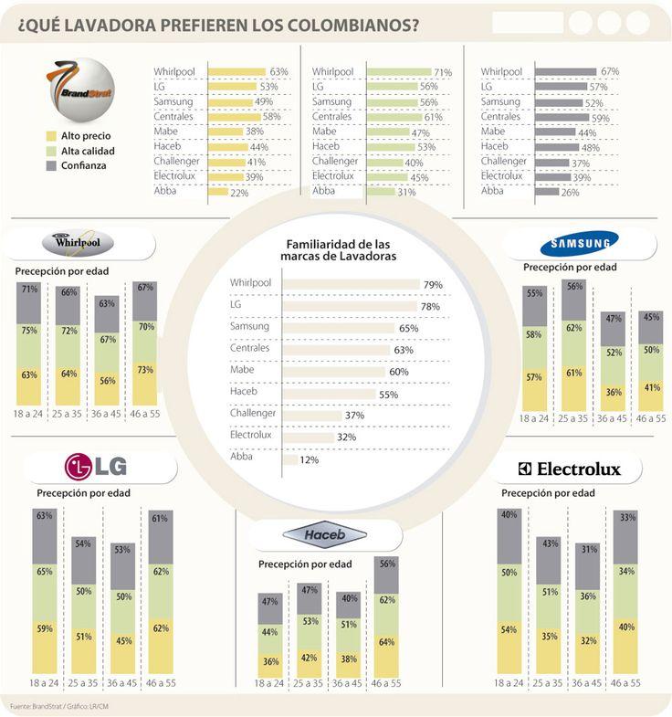 Consumidores prefieren lavadoras Whirlpool y LG
