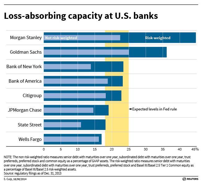 Loss-absorbing capacity at U.S. banks
