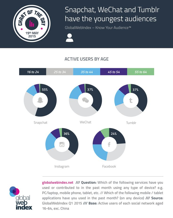 Snapchat, WeChat and Tumblr have the Youngest Audiences. #Snapchat #business #facts