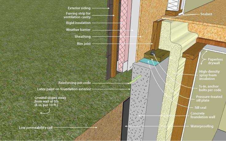 1000 Ideas About Concrete Basement Walls On Pinterest