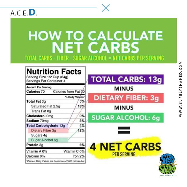 How To Count Net Carbs Carbs Sugar Alcohol Counting Carbs