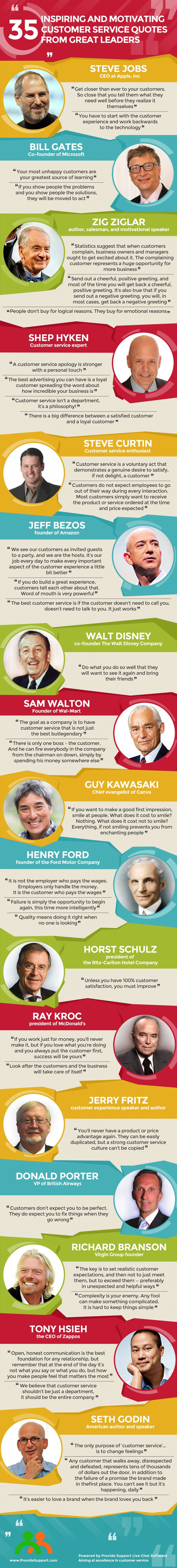 35 Inspiring Customer Service Quotes from Leaders (Inforgraphic): http://www.providesupport.com/blog/35-inspiring-customer-service-quotes-from-leaders/ #customerservice #quotes