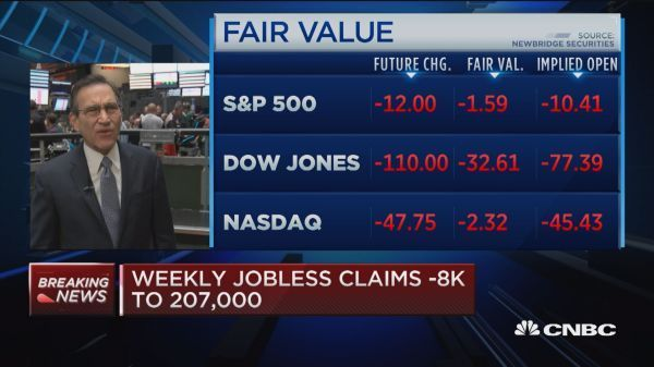 Us Weekly Jobless Claims Drop To A Near 49 Year Low Dow Jones Dow Consumer Price Index