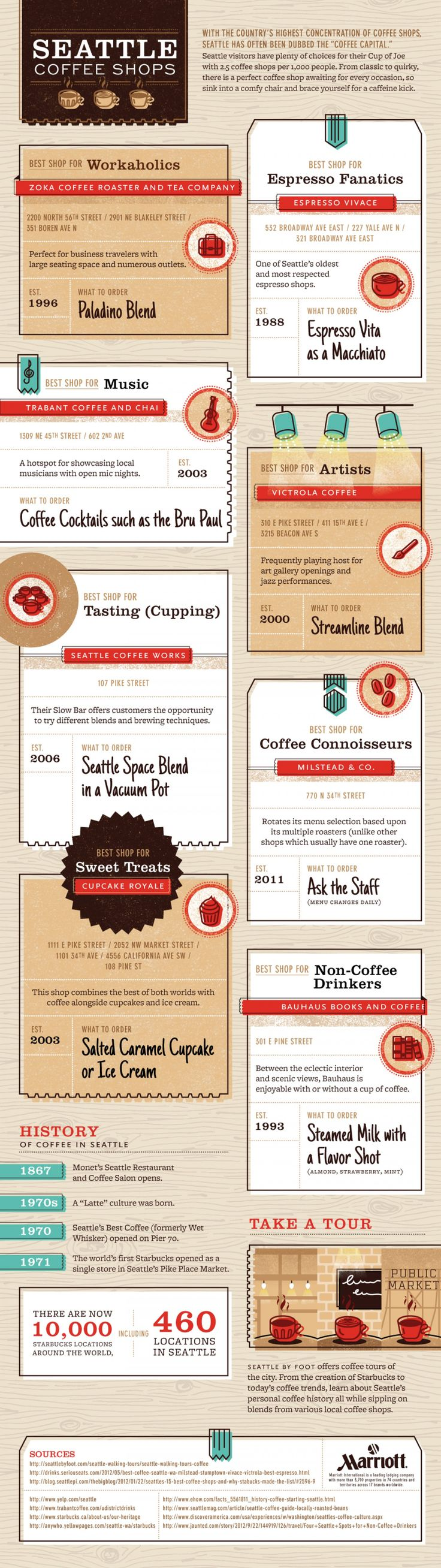 Been to all of them! favorites are still Vivace and Moore <3 Seattle Coffee Shops Infographic