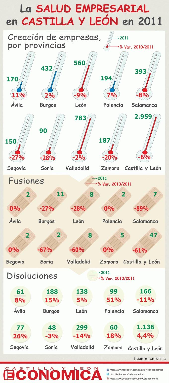 La salud empresarial en Castilla y León en 2011.