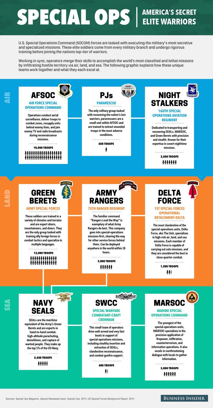 America's Secret Elite Warriors Explained In One Simple Infographic Read more: http://www.businessinsider.com/americas-secret-elite-warriors-2014-12#ixzz3LJQEEIGF