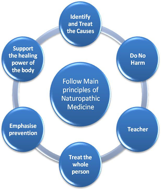 Found this while researching for my project on Naturopathic Medicine!