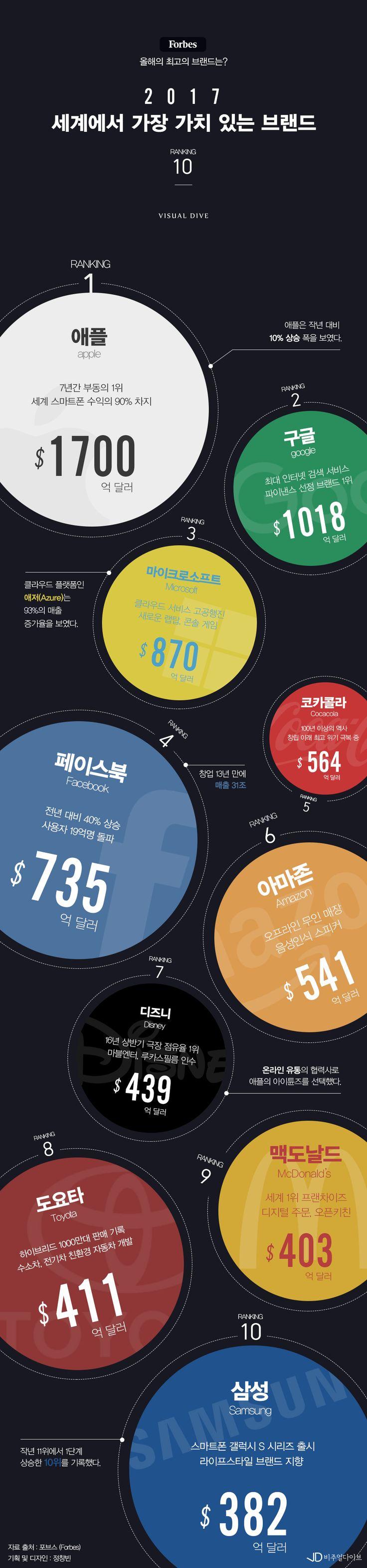 포브스가 선정한 2017 세계에서 가장 가치 있는 브랜드 top 10 [인포그래픽] #brand_ranking / #Infographic ⓒ 비주얼다이브 무단 복사·전재·재배포 금지