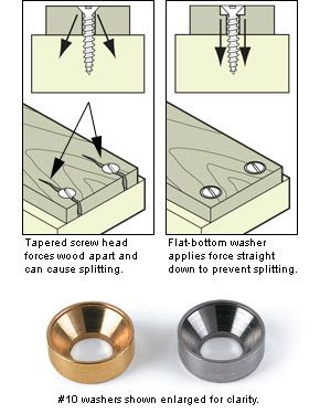 Lee Valley Countersunk Washers - Hardware