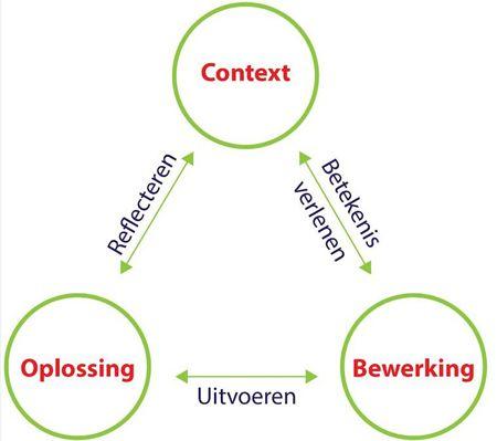 De Vertaalcirkel 1 werken aan begrip en inzicht bij zwakke rekenaars