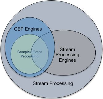 How is stream processing and complex event processing(CEP) different? - Quora