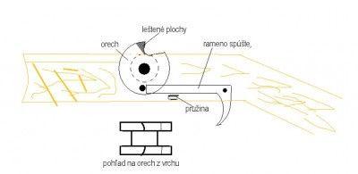 Kuše - stavební detaily